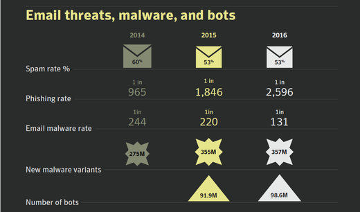 Email threats, malware, bots.png